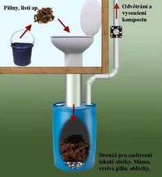 Kompostovací wc – Dishwasher accessories