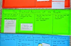 What DID we do all day? : History Question Charts in Action
