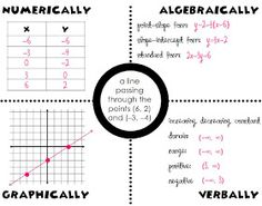 8 Best Math/Direct and Inverse Variation images in 2013