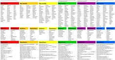 New: Bloom's Taxonomy Planning Kit for Teachers ~ Educational Technology and Mobile Learning
