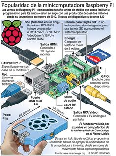 Popularidad de la minicomputadora Raspberry Pi