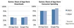 Jeux mobiles : parts de marché et revenus, iOs versus Androïd (source : App Annie 2014)