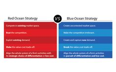 What is Blue Ocean Strategy | About Blue Ocean Strategy