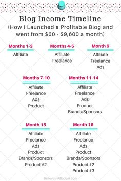 If you want to start a blog and have a profitable blog, learn the month-by-month blog strategy this blogger used. She increased her blog income from $60 a month to $9,600 per month. If you want to make money blogging, this epic post will help you start a profitable blog!