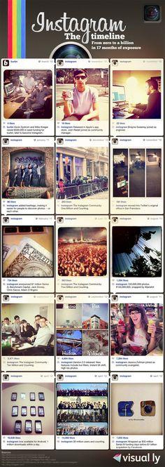 Instagram timeline