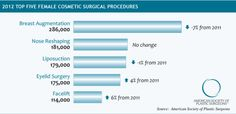 Male plastic surgery is on the rise. Find out the top 5 male plastic surgery procedures, and how cosmetic procedures help men excel in the workplace. Plastic Surgery Procedures, Cosmetic Procedures, Nose Reshaping, Gender Binary, Eyelid Surgery, Dermal Fillers, Liposuction, Cellulite, The Cure