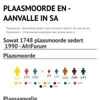 Plaasmoorde en -aanvalle statistiek by MJ Lourens - Infogram What Is Work, Infographic, Chart, Business, Africans, Infographics, Store, Business Illustration, Visual Schedules