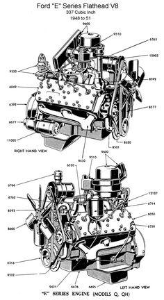 "Ford ""E"" Series Flathead V-8  337 Cubic inch engine (1948-51) Poster.  v@e."