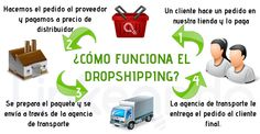 EL DROPSHIPPING ( I )