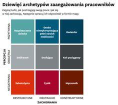 Harvard Business Review Polska - Dwa oblicza zaangażowania pracownika Harvard Business Review, Management