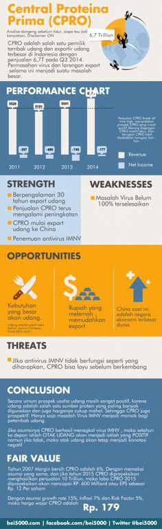 Infografis Saham CPRO