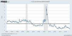 St. Louis Fed Financial Stress Index©