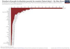 Países con más personas viviendo con menos de 1.25$ al día