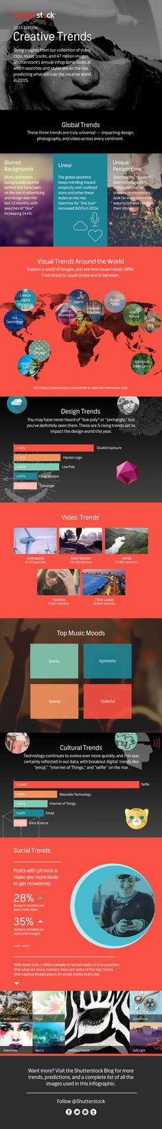 Infographic: explore Shutterstocks 2015 creative trends