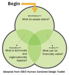 human centered design process | ... development questions analysis The IDEO Human Centered Design Toolkit