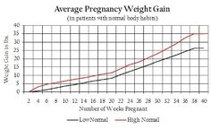 Average pregnancy weight gain... Weight gain (lbs) vs. No. wks pregnant