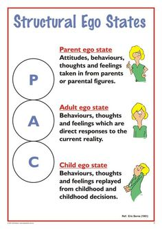 Functional Ego States – A3 Chart | Talking TA