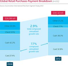 credit card payments on mobile