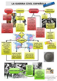 El blog DHistoria.: La guerra civil española: esquema general. Recursos para el aula.