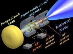 Interplanetary travel requires new propulsion systems. VASIMR may be the answer. Aerospace Engineering, Mechanical Engineering, Nikola Tesla, Rocket Engine, Jet Engine, Physics Experiments, Nasa Astronauts, Space And Astronomy, Astrophysics