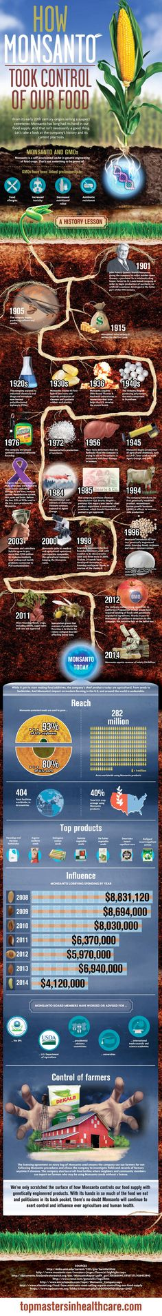 Monsanto's History http://robynobrien.com/how-monsanto-took-over-our-food-system-a-graphical-history/
