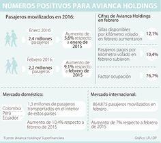 Avianca Holdings transportó 2,2 millones de pasajeros en febrero