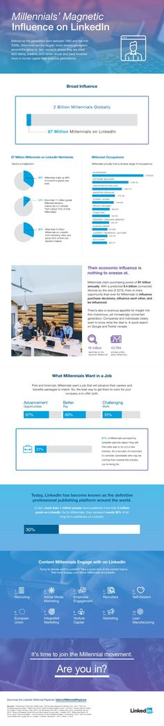LinkedIn analyzed millennials' use of the professional network for an eBook, and Column Five shared some of its findings in infographic form.