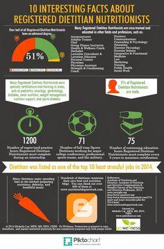 10 Interesting Facts About Registered Dietitian Nutritionists [Infographic] www.gowellnessco.com / nutritionandwellnessbytes.blogspot.com