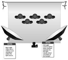 Larger group lighting setup diagram
