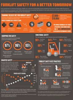 Forklift Safety: Tips on Operator and Employee Training Infographic.