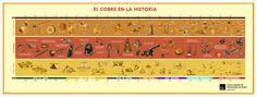 El estudio de diversas civilizaciones indica que el cobre se usaba en Egipto, Asia Menor, China, Sudoeste de Europa, Chipre y Creta en la Prehistoria, aproximadamente en el cuarto milenio antes de ...