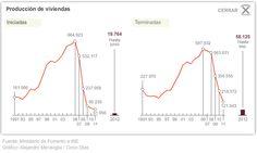 Producción de viviendas en España
