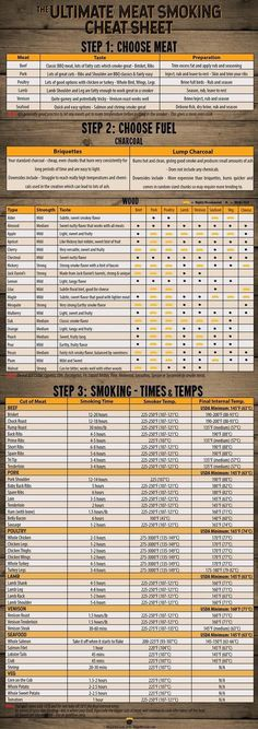 Ultimate Meat Smoking Cheat Sheet Free PDF Meat Smoking Cheat Sheet – Everything you need to know about smoking meat in one handy image. There's the best meats to smoke, charcoal and wood guides and even a complete smoking times and temperatures section. Traeger Recipes, Smoked Meat Recipes, Grilling Recipes, Grilling Tips, Venison Recipes, Rib Recipes, Oven Recipes, Sausage Recipes, Easy Recipes