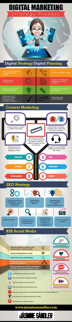 Digital Marketing Strategy Infographic