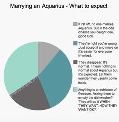 Marrying an Aquarius is so much true 😂😂😂😂 Aquarius Funny, Astrology Aquarius, Aquarius Traits, Aquarius Quotes, Aquarius Woman, Zodiac Signs Aquarius, My Zodiac Sign, Astrology Signs, Age Of Aquarius