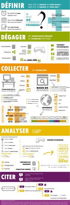 Infographie Étapes de la recherche documentaire by Principe Debase via slideshare