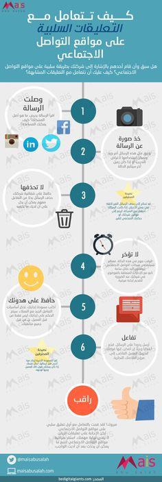 #انفوجرافيك كيف تتعامل مع التعليقات السلبية على منصات التواصل الاجتماعي