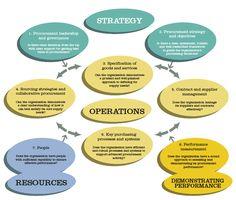 procurement strategy - Google Search