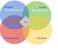 Mi PLE #eduPLEdiagramas #eduPLEmooc con cacoo.com