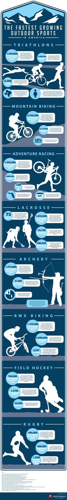 Infographic: The Fastest Growing Outdoor Sports In America #Infographics