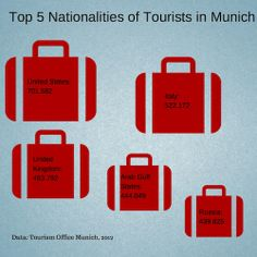 Top 5 Nationalities of Tourists in Munich.