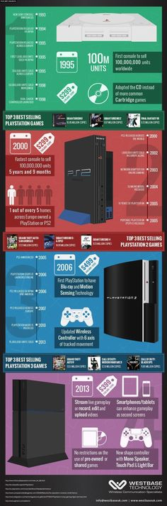 Playstation infographic