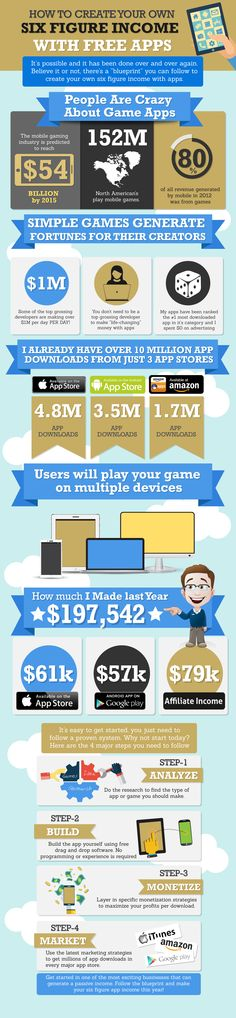 This infographic explains how a person can create a huge income for himself by making free apps. It discusses how the world is crazy about game apps and the fact that some simple games are generating a huge amount of money for their creators. It talks about the millions of existing apps and the 4 steps that one needs to follow in order to make his own free app and make money out of it. #Income #Infographic