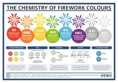 Firework Colours 2015