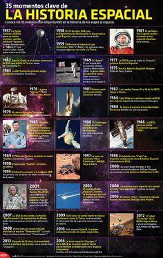 Conoce los 35 eventos más importantes en la historia de los viajes al espacio. #Space #Infographic Earth And Space Science, Earth From Space, English Festivals, Curious Facts, Underground World, Alien Planet, Weather And Climate, History Teachers, Sistema Solar