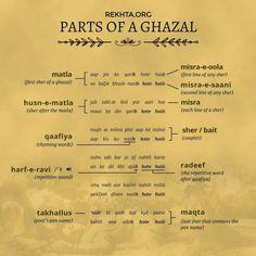 Poetry ©: Different Parts of a 'Ghazal' (An Urdu Lyrical Poem) Urdu Words With Meaning, Urdu Love Words, Hindi Words, Arabic Words, Urdu Quotes, Poetry Quotes, Best Quotes, Qoutes, Poetic Words