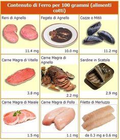 #PersonalTrainer #Bologna Stefano Mosca #dieta #alimentazione #anemia #nutrizione