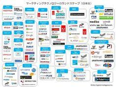マーケティングテクノロジーという広範囲での日本版がなかったので、つくってみた。