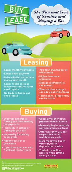 Buy vs Lease Infographic, Cars and Car repair