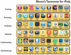 Bloom's Taxonomy and iPad Apps with links to suggested apps. – ms art Bloom's Taxonomy and iPad Apps with links to suggested apps. Bloom's Taxonomy and iPad Apps with links to suggested apps. Teaching Technology, Educational Technology, Technology Integration, Teaching Computers, Technology Management, Assistive Technology, Educational Leadership, Project Management, Ipad Apps